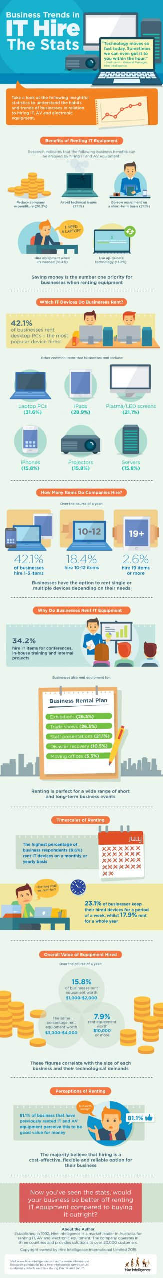 IT Equipment Infographic